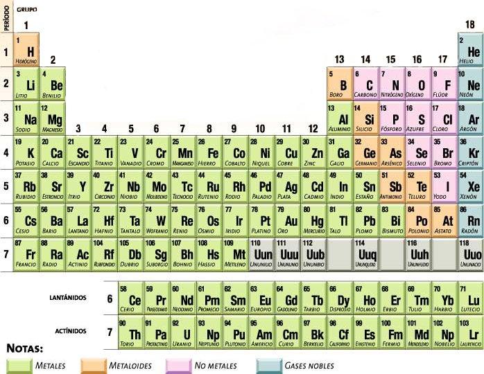 Blog de quimica tabla periodica tabla periodica grupo 1 los alcalinos tienen 1 electron en su parte mas externa configuracion electronica ns urtaz Gallery